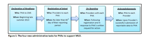 Four New Administrative Tasks for PHAs to support MU2
